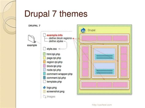 drupal 7 template converting x html css template to drupal 7 theme