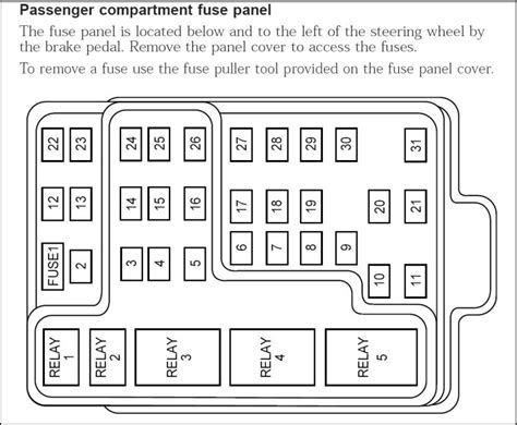2000 ford expedition fuse panel diagram 2000 ford expedition xlt fuse box diagram fuse box and