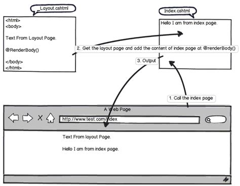render partial view in layout mvc 4 determine what view is going to be rendered in renderb