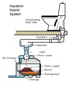 Cape Cod Floor Plan commercial hybrid systems cape cod eco toilet center