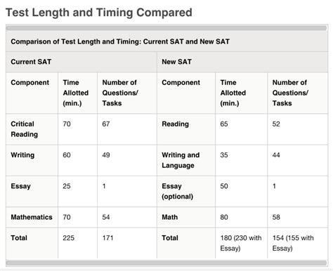 Sat Writing Essay Subscore by Sat Essay Subscore Reportz515 Web Fc2