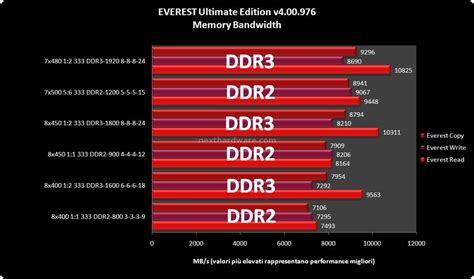 test di banda ddr2 vs ddr3 tutta la verit 224 4 test di banda