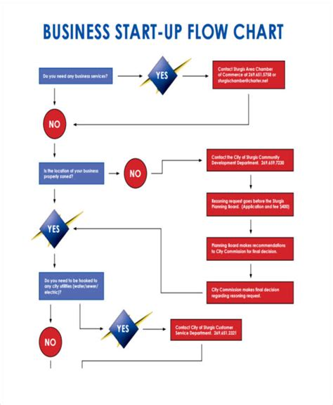 business plan flow template 38 exles of flow charts