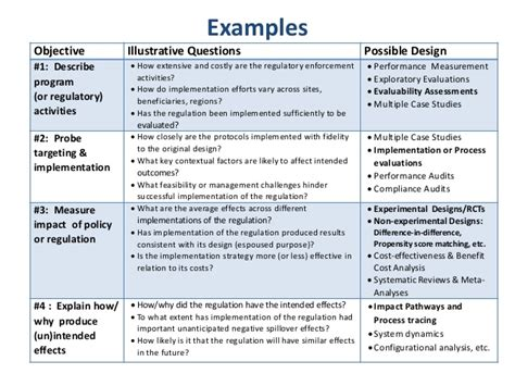 design evaluation definition insights from program evaluation for retrospective reviews