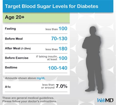 a1c levels chart fresh chart of normal blood sugar levels for adults