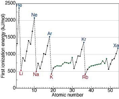 pattern in ionization energy and atomic number graph chapter 7 section 3