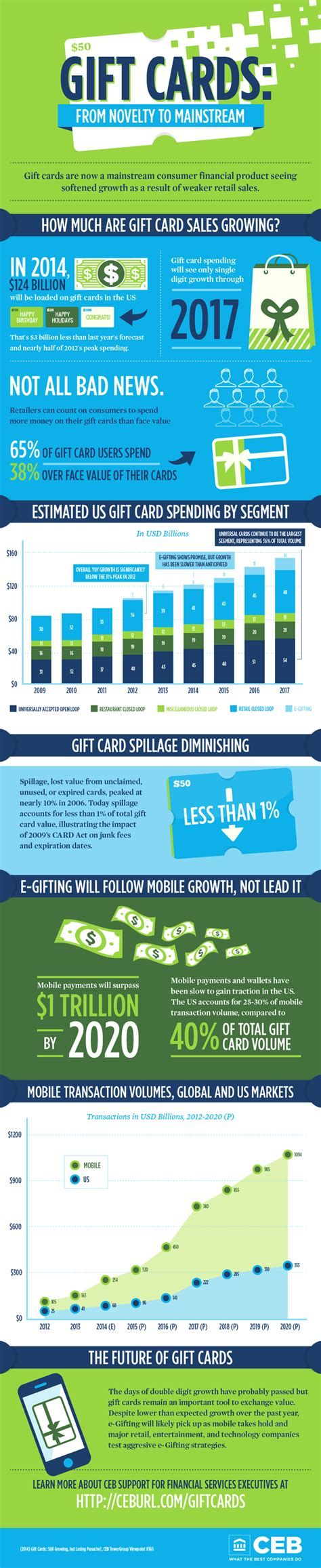 Gift Card Industry - profiting from the 120 billion gift card industry