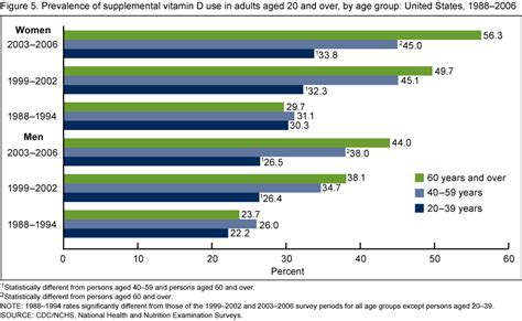 supplement use products data briefs number 61 april 2011