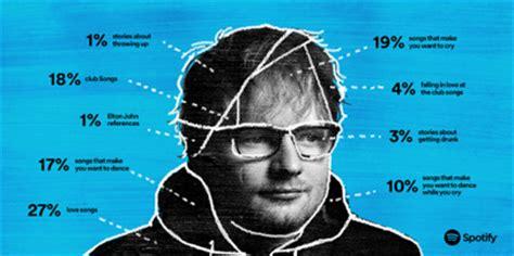 wann hat sein eisprung ed sheeran new album 2017 tracks meaning name uk