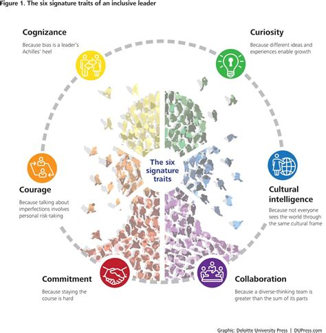 why relying on digital maps may lead us mentally astray six signature traits of inclusive leadership deloitte