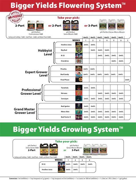 advanced nutrients feeding schedule tri city garden supply
