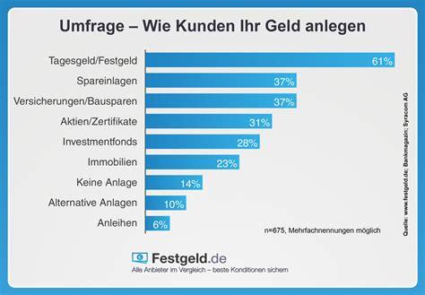 festgeld vergleich deutsche banken festgeld de aktuelle festgeldzinsen im vergleich