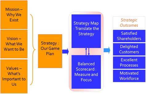 Menciptakan Balanced Scorecard Untuk Organisasi Jasa Keuangan Ori requirement sistem informasi manajemen learn