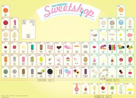 the periodic table of sweets by stephen wildish