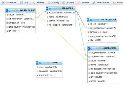 query membuat tabel pada sql server materipemrogramansql blog ini saya buat untuk