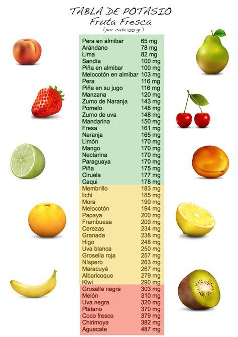 alimentos con alto contenido de potasio opiniones de potasio