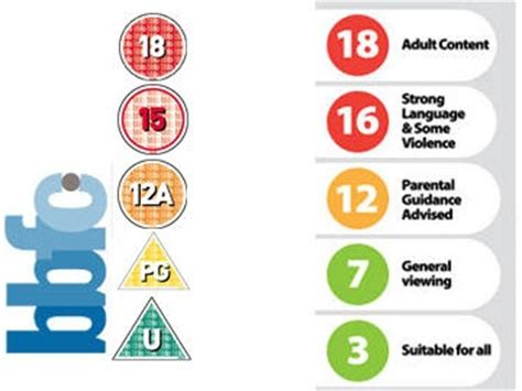 A Place Age Rating News Bbfc To Sue Elspa On Traffic Light Ratings System Page 1 Cubed3
