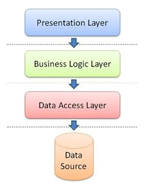 repository pattern business logic layer fredrik norm 233 n using web services in a 3 tier architecture