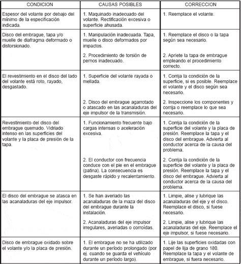 tabla de fallas sistemas electromecnicos clutch
