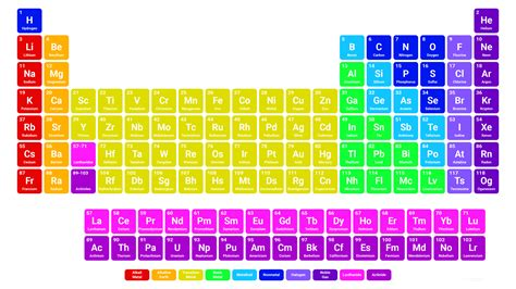 Simple Periodic Table by Simple Color Periodic Table Wallpaper Hd Periodic Table Wallpapers