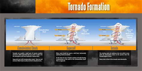 diagram of how a tornado forms kevin mcguire alabama tornadoes