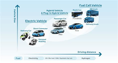 modern electric hybrid electric and fuel cell vehicles fundamentals theory and design second edition power electronics and applications series books toyota to produce battery electric vehicles but fuel cell
