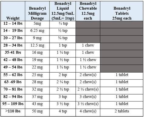 benadryl dosage for benadryl for dosage chart matttroy