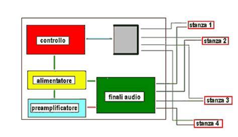impianto filodiffusione casa schema impianto filodiffusione fare di una mosca