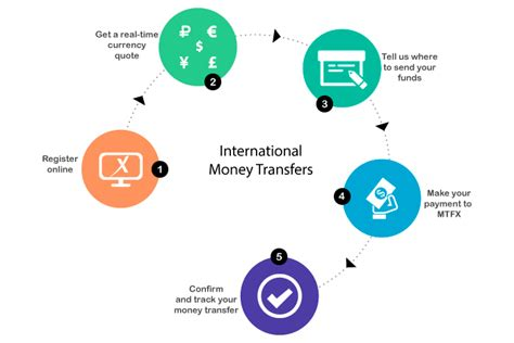 global money transfer global money transfer cheap online international money