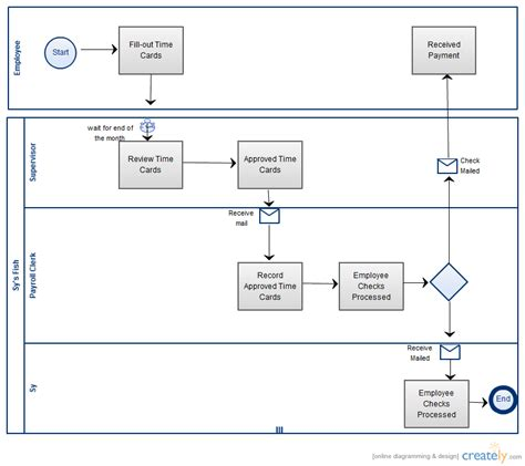 bpmn payroll business process management creately