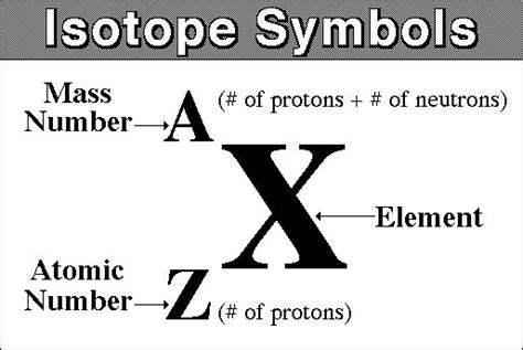 symbol for protons tommykeith ch 8 atomic structure