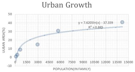 hill pattern analysis critical analysis of growth trend growth pattern of hill