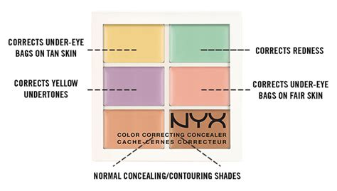 Nyx Corrector Palette the ultimate beginner s guide for how to use color