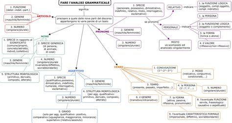 analisi testo come si fa fare l analisi grammaticale come si svolge l analisi