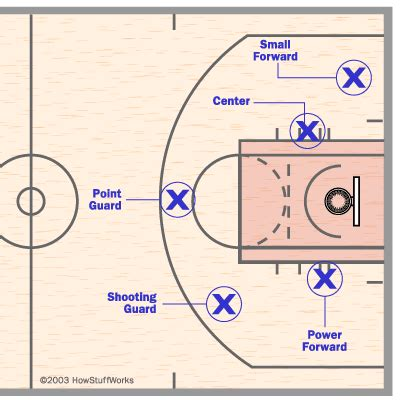 basketball number diagram sports basketball player postitions and field