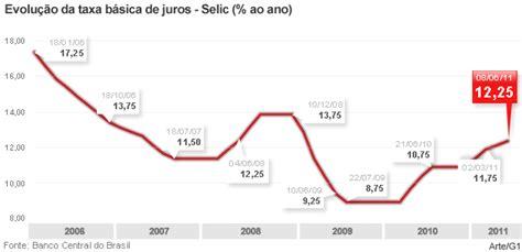 taxa de juros igpm 2014 copom eleva taxa selic para 12 25 ao ano portal do
