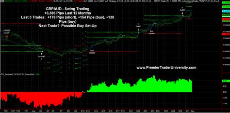 what is a swing trader gbpaud forex swing trading premier trader university