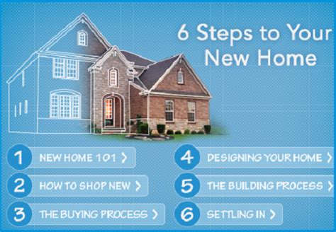 what are the steps to buying a house six steps to buying and building a house
