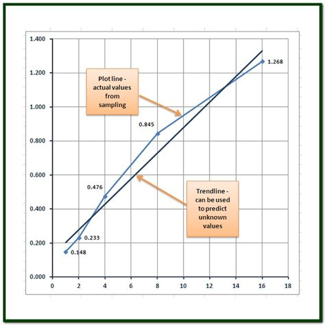 bell curve template excel 2010 how to plot a bell curve in excel how to plot bell curve
