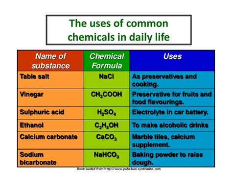 table salt chemical formula introduction to chemistry 2