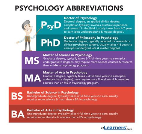 psychology abbreviations