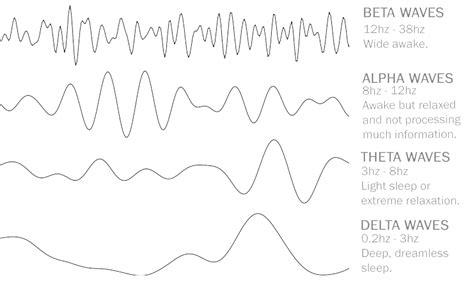 Brain Wave brain waves