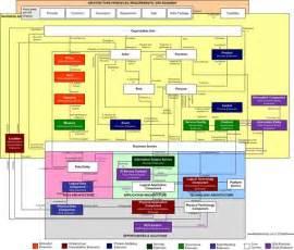 application d architecture