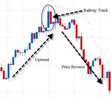 candlestick pattern tracker how to trade binary using railway track candlestick