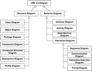uml how to represent a loop in a class diagram stack overflow