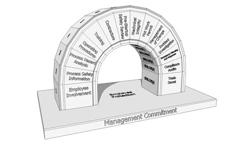 Process Safety Management Wikipedia Process Safety Management Plan Template