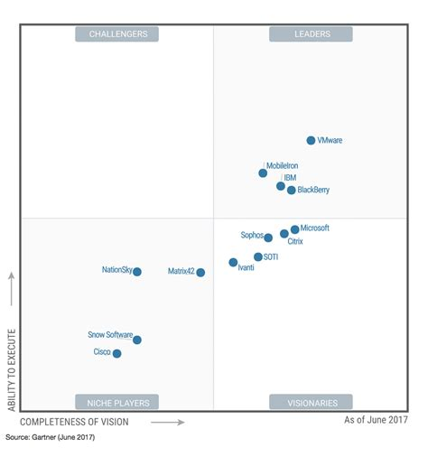 help desk to user ratio gartner gartner emm magic quadrant 2017 enterprise mobility