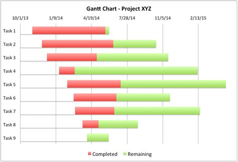 Ms Excel Chart Templates by Gantt Chart Excel Template Project Management Tools