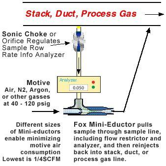 what is eductor jet fox mini eductors fox venturi products