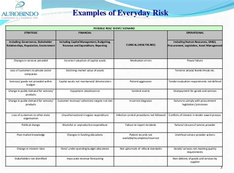 event risk management template concept to risk management in context to q9